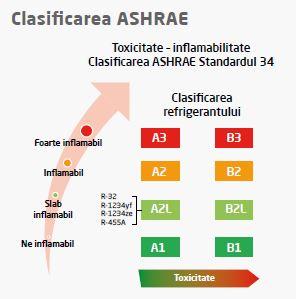 Clasificarea refrigeranților inflamabili