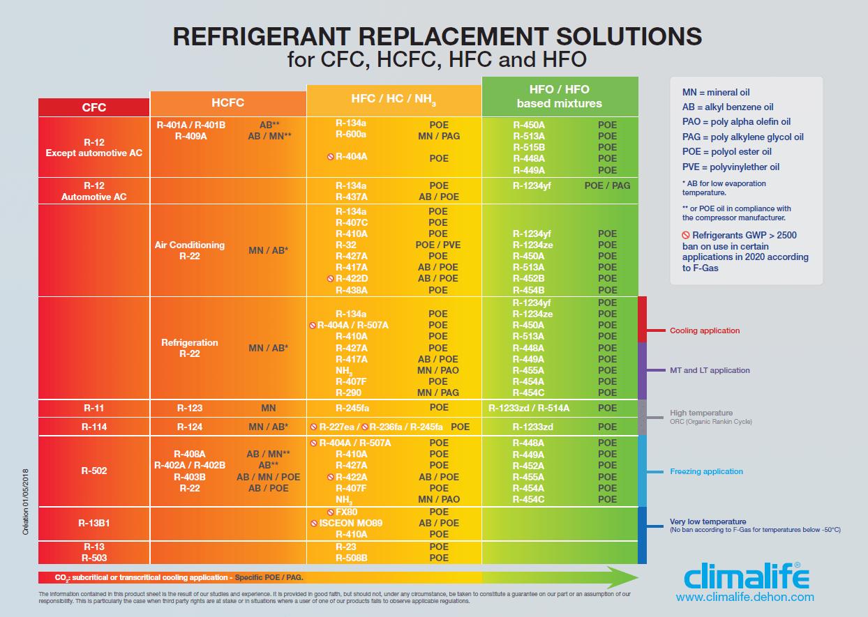 remplacement fluides frigorigènes